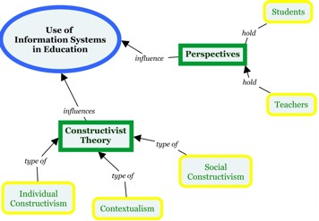 Figure 1.1 shows a diagram of possible topics and subtopics related to the use of information systems in education. In this example, constructivist theory is a concept that might influence the use of information systems in education. A related but separate concept the researcher might want to explore are the different perspectives of students and teachers regarding the use of information systems in education.