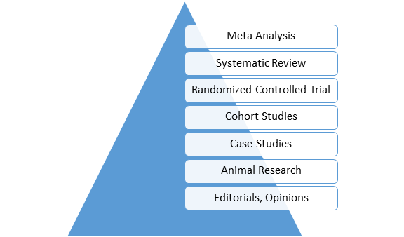 Figure 5.2 shows a triangle with different types of research studies listed in order of reliability and credibility. Meta analysis and systematic reviews are at the top of the pyramid, while animal research and editorials and opinions are at the bottom.
