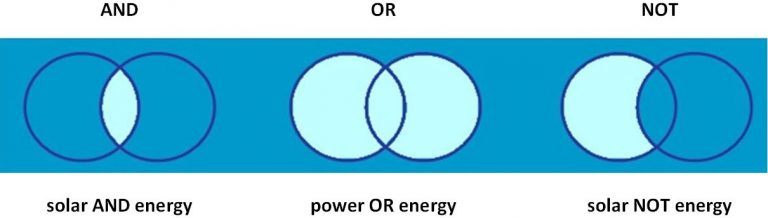 Figure 4.5 is a simple diagram showing examples of how Boolean operators might be used to develop a search strategy. The examples are: solar AND energy, power OR energy, and solar NOT energy.