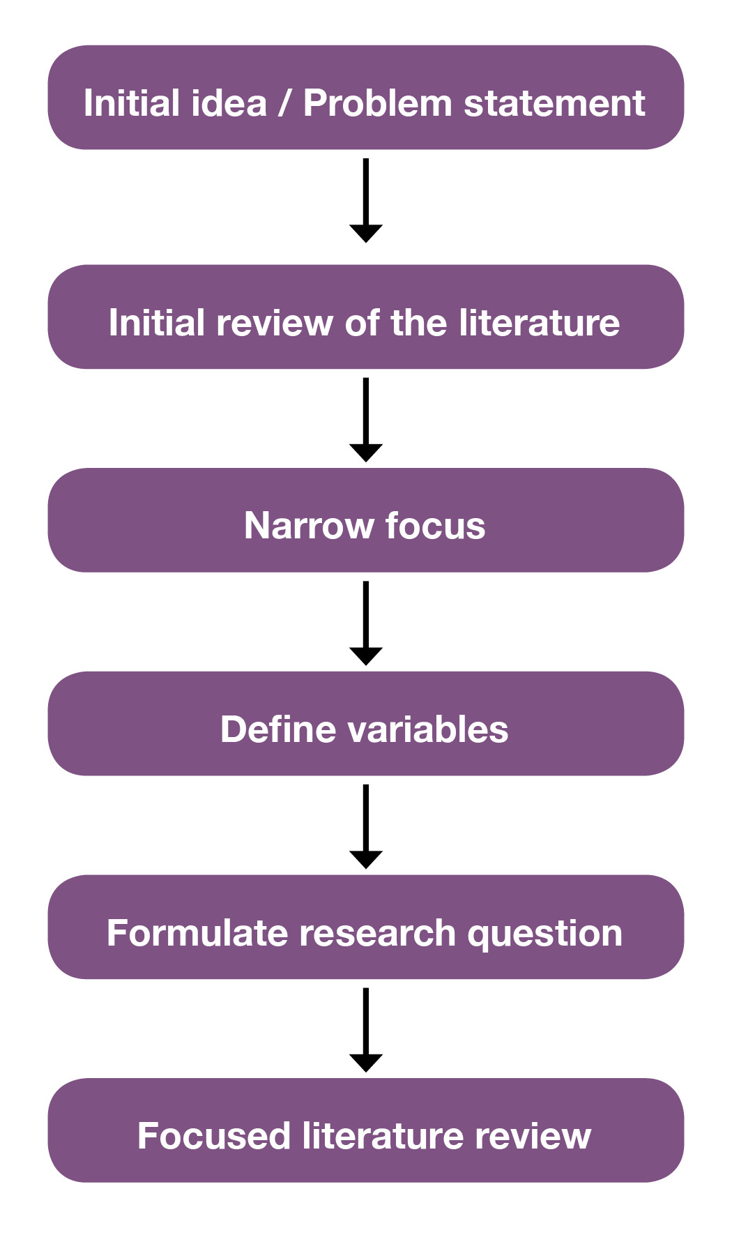 Figure 3.2 shows six boxes labelled with the basic steps in the literature review process, from the initial idea and development of a problem statement to an initial review of the literature. After narrowing focus and define variables, the research question is formulated and the focused literature review begins.