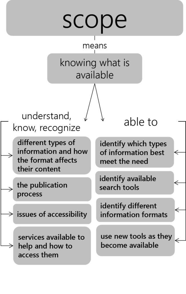 Figure 2.3 illustrates what skills are needed to find what is available on a topic. Students should be able to understand, know, and recognize different types of information, the publication process, issues of accessibility, and what services are available to help them. In this way, students are able to identify different types of information, available search tools, different information formats, and use new tools as they become available.