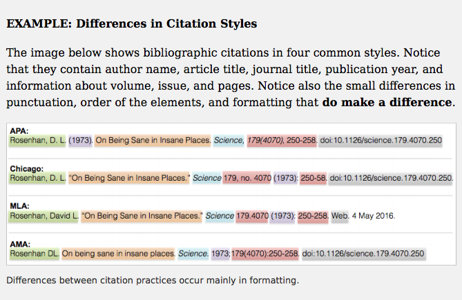 Figure 6.2 illustrates four different article citation styles and includes examples for APA, Chicago, MLA, and AMA. Differences between styles occurs in punctuation and placement of citation elements.