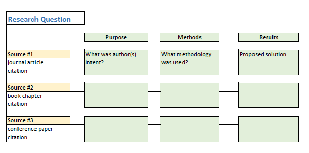 Figure 7.2 shows an example of a simplified literature summary table. In this example, individual journal citations are listed in rows. Table column headings read: purpose, methods, and results.