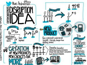 The image depicts a key aspect of the concept of a disruptive product. It depicts an unspecified new product as something that opens up accessibility for a given technology and offers choice in the marketplace rather than something that causes a market to break down. Disruptions can spur creativity and healthy competition to, as depicted in a series of small images placed in a large poster format.