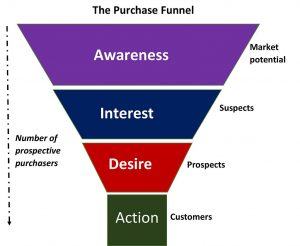 The image is an illustration of a purchase funnel. It is wide and the top and narrows at the bottom. This indicates a broad marketplace narrowing to the group of actual customers. The funnel is split into four parts labeled Awareness, Interest, Desire, and Action. Awareness is associated with broad market potential. Interest refers to the somewhat narrower subset of people who are prospective customers. Desire is an even smaller group of people who are real prospects as customers and at the action point, the funnel narrows where the real customers are located. The purpose is to squeeze as many people through the funnel as you can and to be able to identify the level of interest in a given market subset.