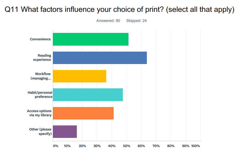"A chart depicting responses to the question: ""Q11 What factors influence your choice of print? (Select all that apply)"" 80 answered this question, while 24 skipped. The results are: Convenience (51%), Reading experience (64%), Workflow (managing...) (37%), Habit/personal preference (48%), Access options via my library (41%), Other (please specify) (16%)."