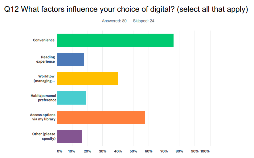 "A chart depicting responses to the question: ""Q12 What factors influence your choice of digital? (Select all that apply)"" 80 answered this question, while 24 skipped. The results are: Convenience (77%), Reading experience (18%), Workflow (managing...) (39%), Habit/personal preference (19%), Access options via my library (57%), Other (please specify) (16%)."