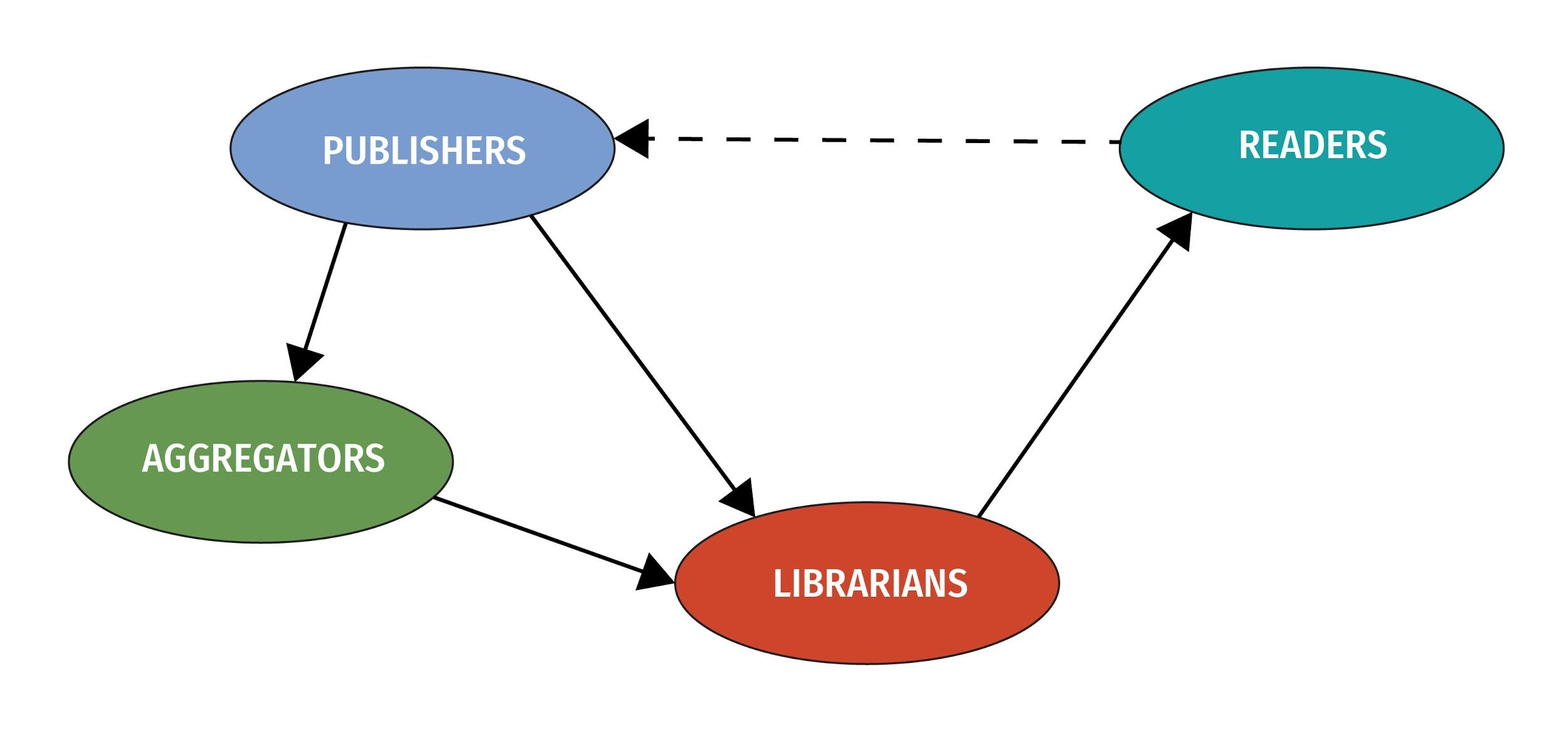 Arrows depict the content flow from Publishers to Aggregators and Librarians, then from Aggregators to Librarians, and finally from Librarians to Readers. A dotted arrow depicts the final flow of content from Readers to Publishers.