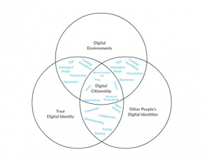 Venn diagram with Digital Environments, Your Digital Identity, and Other People's Digital Identities all overlapping in a space labeled Digital Citizenship