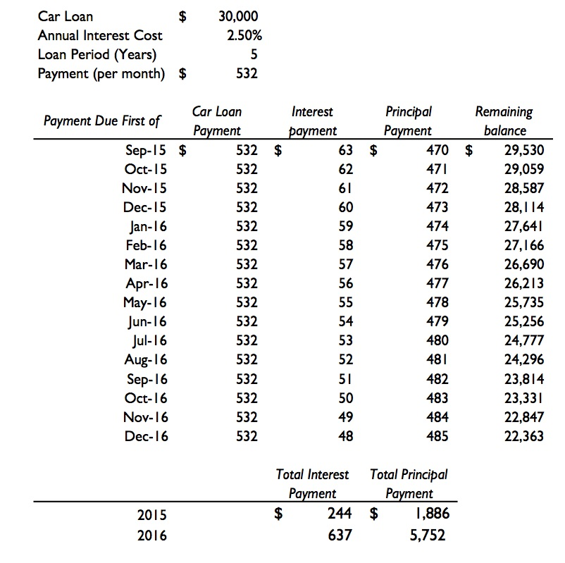 Car Loan Interest Rates