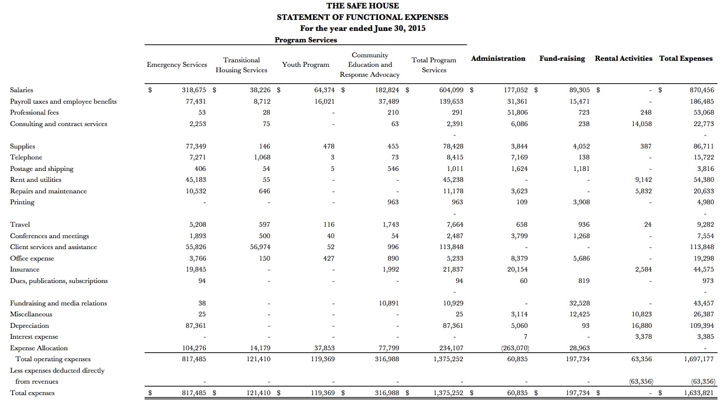 Financial Statement Analysis – Financial Strategy for Public