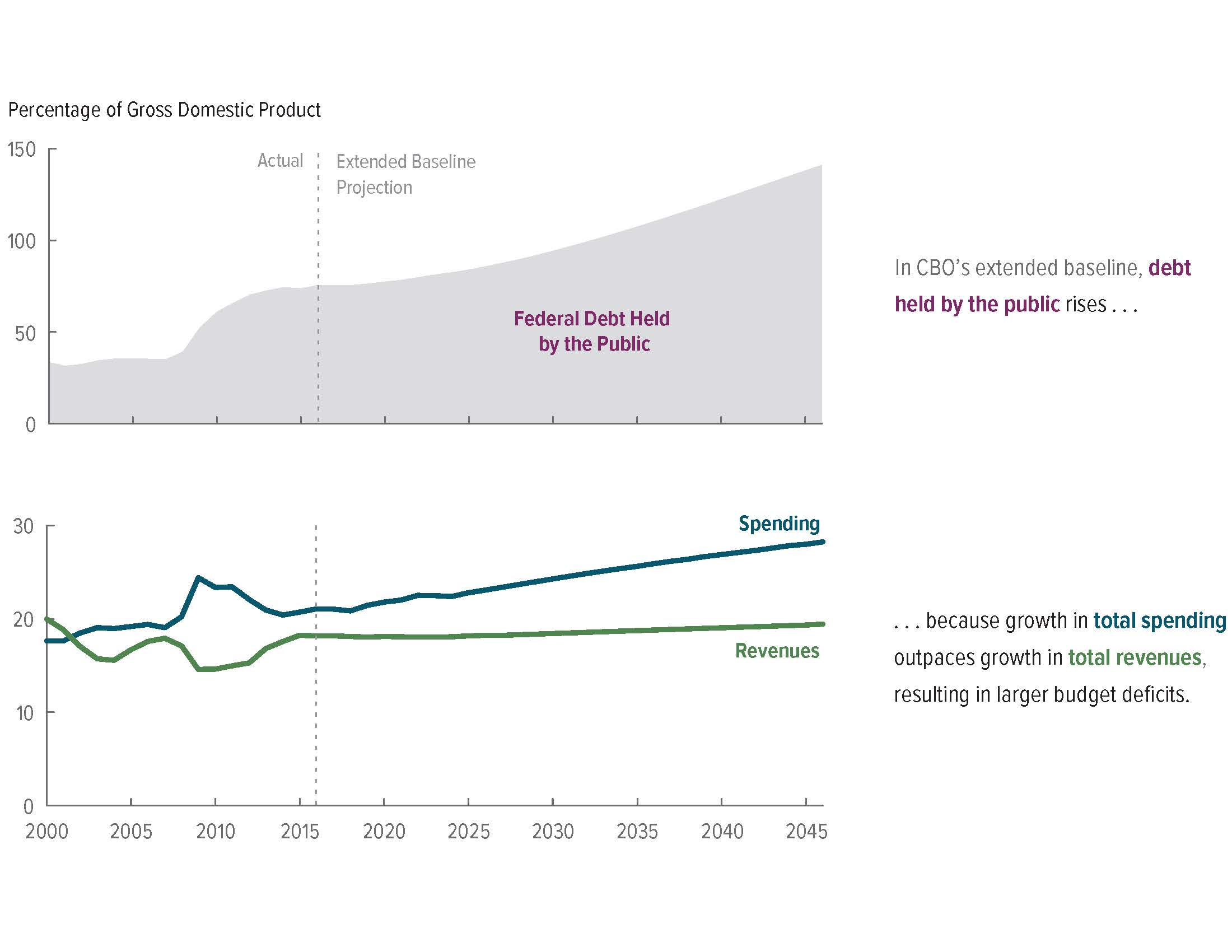 projected deficit Kiplinger's latest forecast on us exports, imports -- and our net trade deficit.