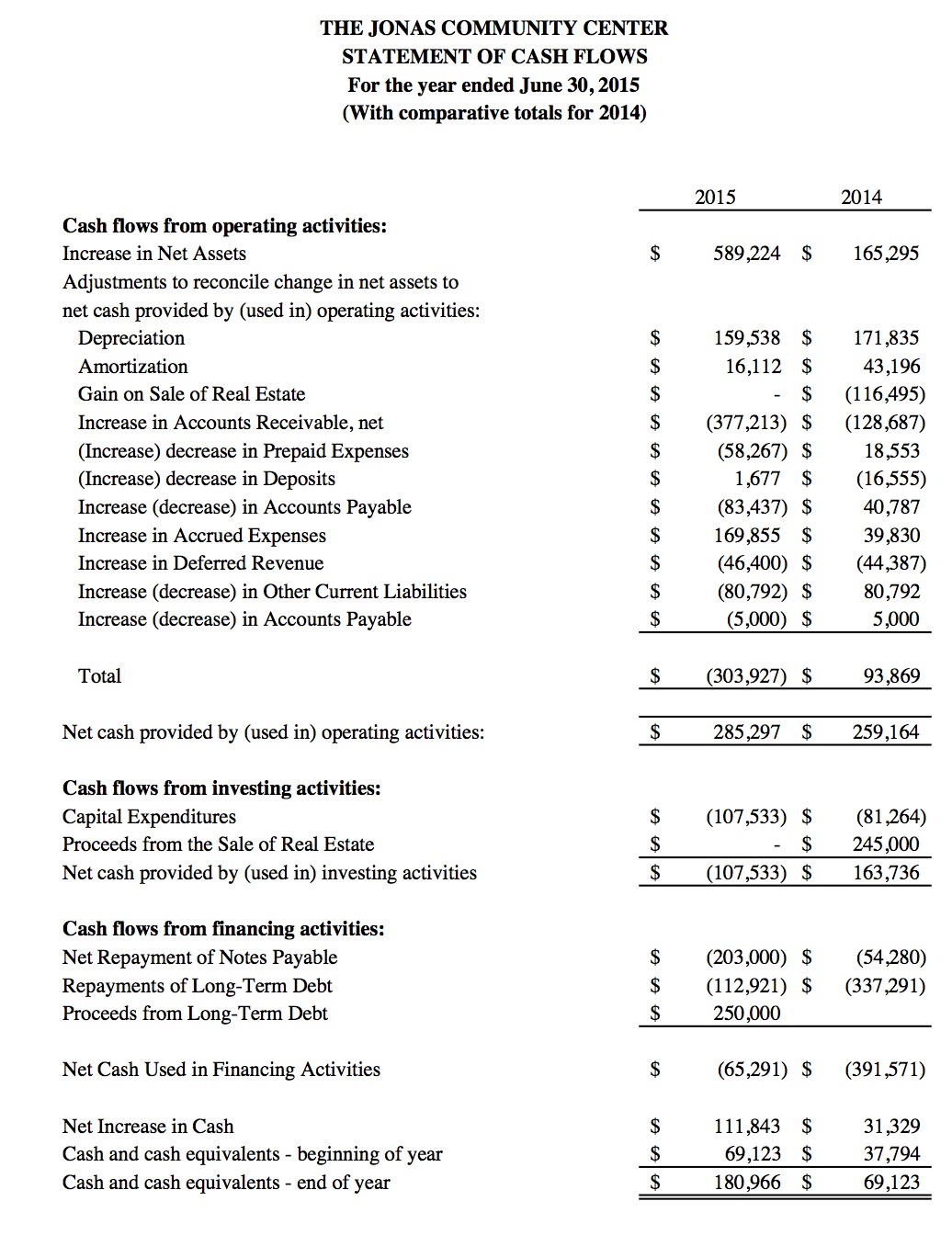 cash flow statements analysis