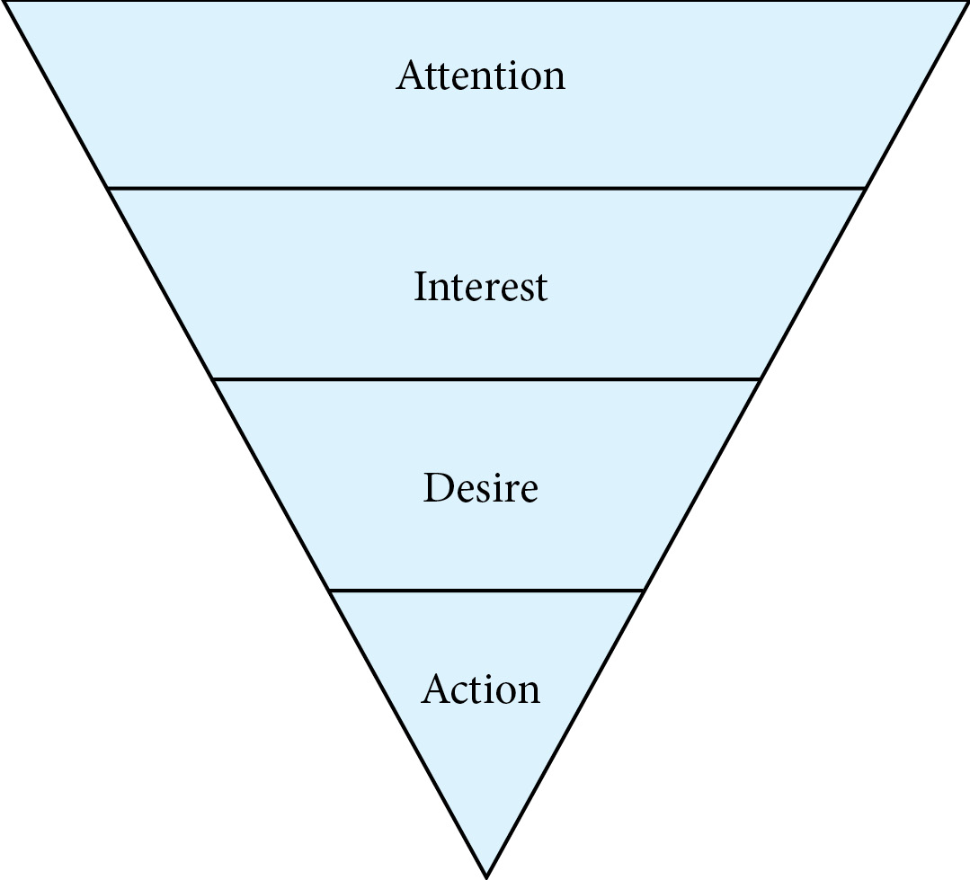 The AIDA funnel is a funnel with the widest part at top. It is divided into four increasingly smaller sections. It starts at top with Attention, then narrows to Interest, narrows further to Desire and finally ends in a point with Action.