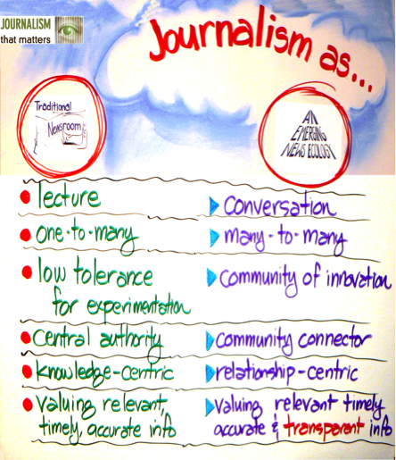 "The Journalism That Matters; JTM; ""Journalism As"" diagram depicts the differences between a traditional newsroom and an emerging news ecology. Traditional newsrooms in this depiction are lectures, one-to-many, centralized, with a low tolerance for experimentation and delivering relevant, timely and accurate info. The emerging news ecology, in contrast is a many-to-many, innovative community conversation that also values relationships and transparency."