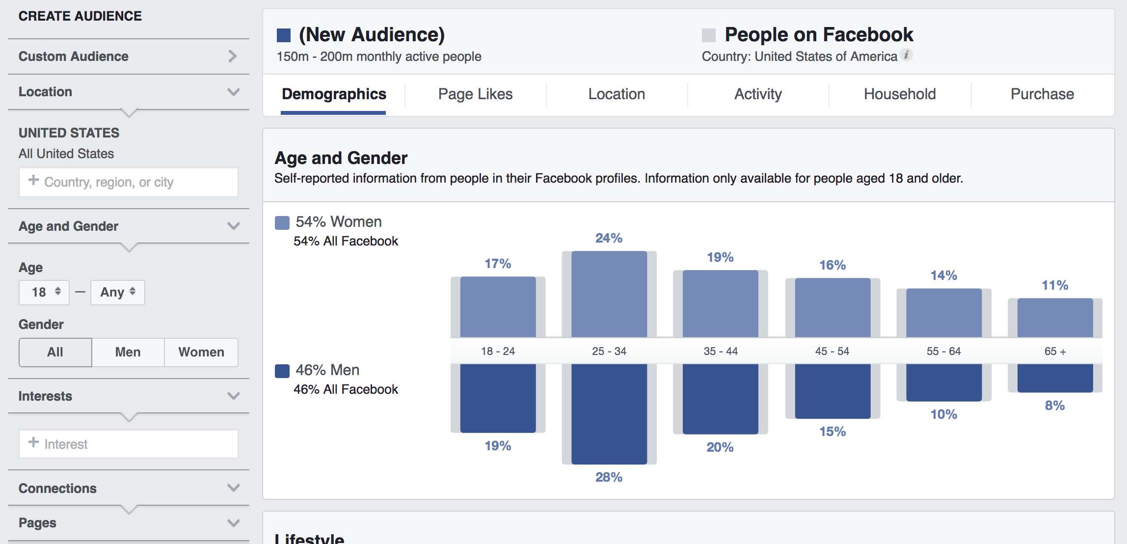 "Depicted here is what would be shown if you visit Facebook.com/ads/audience-insights to access the Insights tool. Select ""Everyone on Facebook"" from the initial options; this ensures you can research Facebook audiences from scratch. Right away, you see data that represents all Facebook users; at the top, Facebook explains that the data you see represents all 150 to 200 million monthly active Facebook users in the United States."