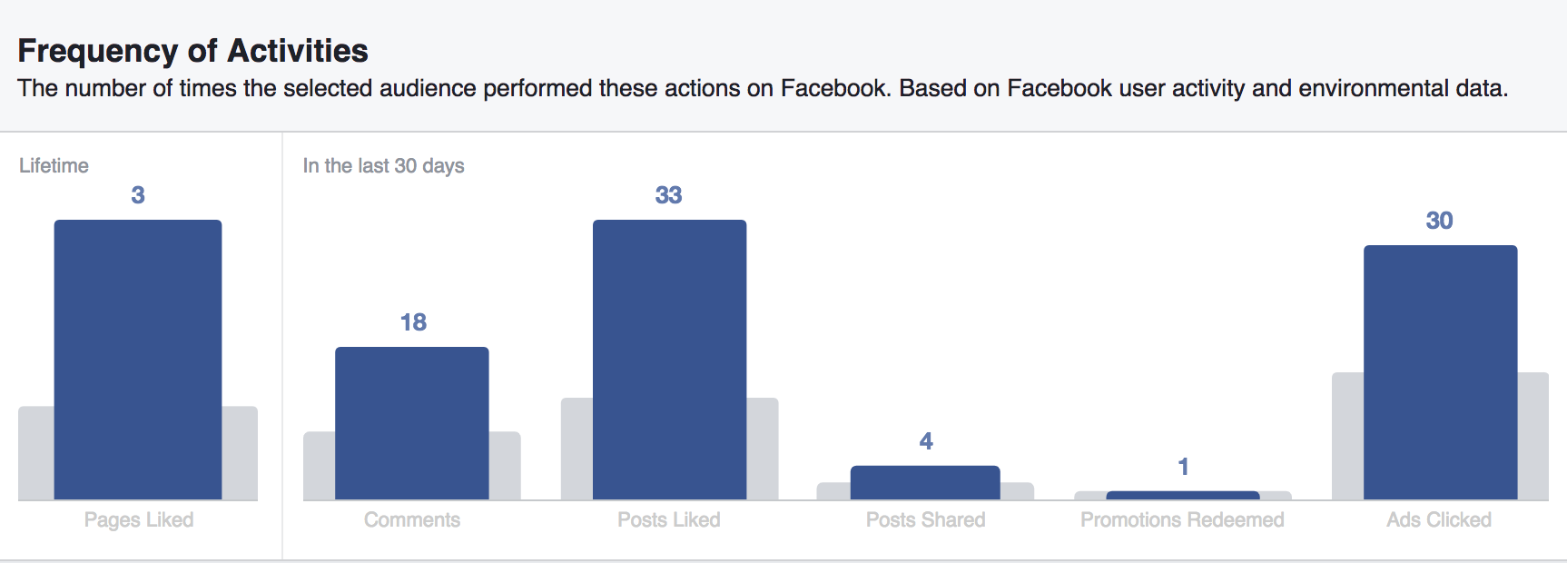 This Facebook Insights screenshot shows Frequency of Activities, the number of times the selected audience performed these actions on Facebook based on Facebook user activity and environmental data.