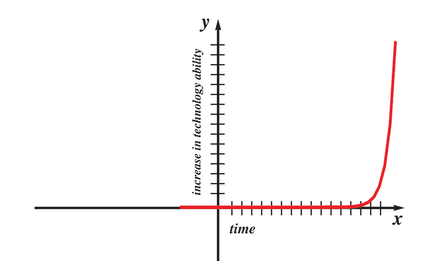 Graph showing the increase in technology ability (y-axis) over time (x-axis). This graph depicts exponential change as being flat across the x axis for a very long period of time—but then that exponential change goes sharply vertical on the y axis suddenly after time.