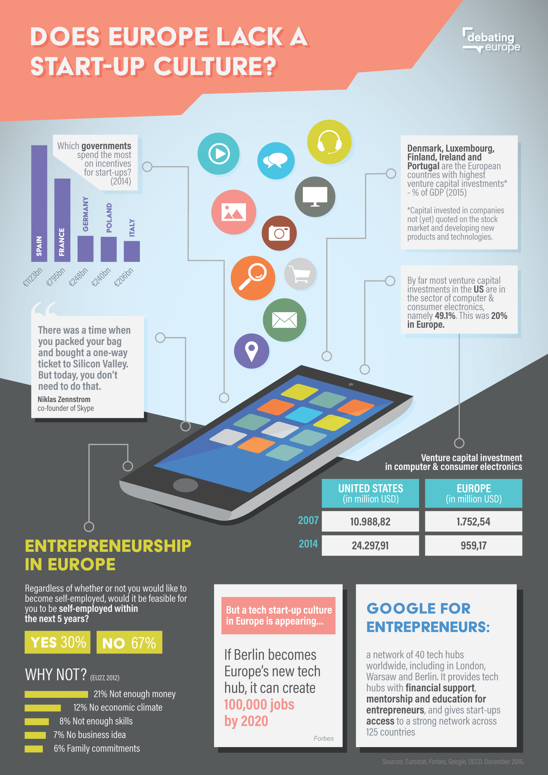 """This infographic asks the question """"Does Europe lack a startup culture."""" It shows stats about entrepreneurship in Europe. Among insights: Denmark, Luxembourg, Finland, Ireland and Portugal are the European countries with the highest venture capital investments. Most (49%) of U.S. VC investments are in computers and electronics whereas that's only 20% in Europe. Spaina nd France spend the most on government incentives for startups as of 2014. Google does have tech hubs in London, Warsaw and Berlin. And only 30% of Europeans polled said it would be possible to be self-employed in the next five years, compared to 67% who said it wouldn't. Copyrighted image."""