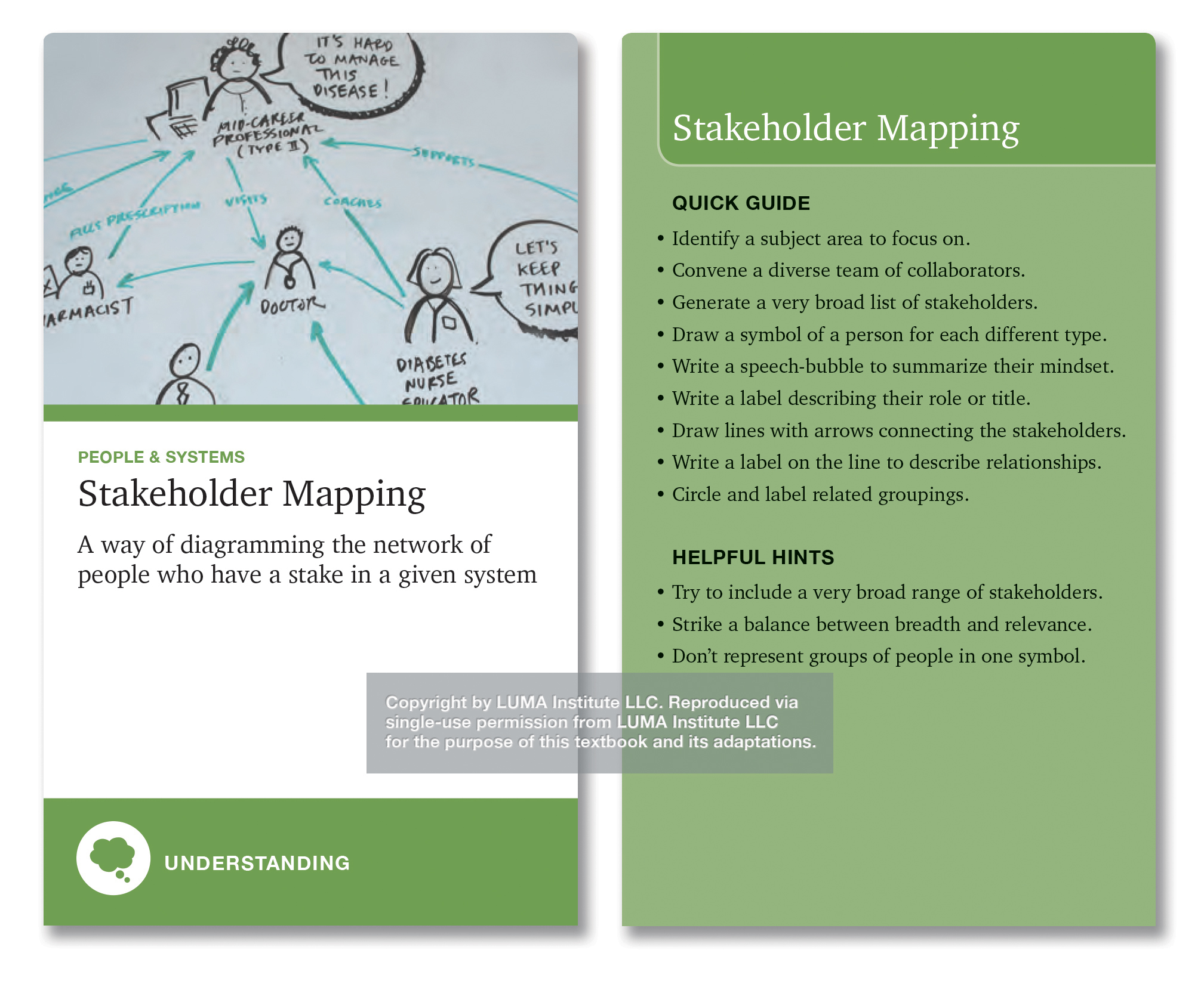 "Depicts Stakeholder Mapping, ""a way of diagramming the network of people who have a stake in a given system."" Quick guide bulleted tips include identifying a subject area, convening diverse collaborators, generating a broad list of stakeholders, summarizing their mindsets, describing their roles, connecting them with lines describing their relationships and circling and labeling related groupings."