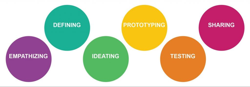 Represents six areas of design as defined by the Stanford School of Design Thinking Process. These include empathizing, defining, ideating, prototyping, testing, and sharing. This graphic is of six circles, from left to right, containing the words: Empathizing, Defining, Ideating, Prototyping, Testing, Sharing.