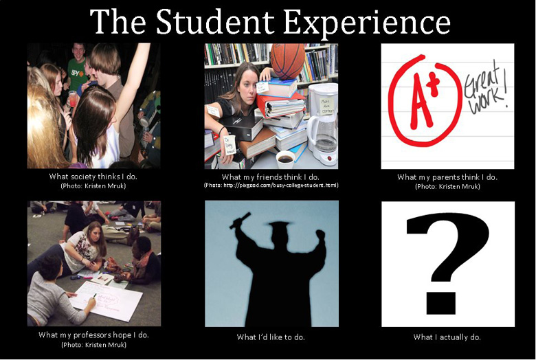 "Six photos: the first depicts young people drinking and dancing and is captioned ""What society thinks I do."" The second shows a tired student resting on a pile of books and is captioned ""What my friends think I do."" The third shows an A plus written on a paper with the caption ""What my parents think I do."" The fourth shows a group of students working together on a poster and is captioned ""What my professors hope I do"" The fifth shows the silhouette of a graduate in cap and gown and is captioned ""What I'd like to do."" The last photo is a question mark and is captioned ""What I actually do."""
