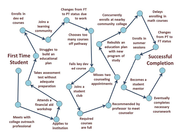 Flowchart showing more complicated route from First Time Student to Successful Completion. First Time Student to Meets with college outreach professional to Attends a financial aid workshop to Applies to Institution to Takes assessment test without adequate preparation to Struggles to build an educational plan to Enrolls in dev ed courses to Joins a learning community to Changes from FT to PT status due to work to Chooses too many courses off pathway to Fails key dev ed course to Joins a student club to Required courses are full to Recommended by professor to meet counselor to Rebuilds an education plan with new program of study to Concurrently enrolls at nearby community college to Delays in enrolling in math courses to Changes from PT to FT status to Enrolls in summer sessions to Becomes a student mentor to Eventually completes necessary coursework to Successful Completion